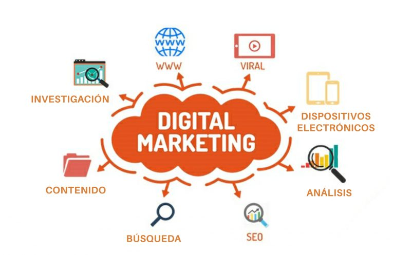 agencia de marketing digital en bucaramanga