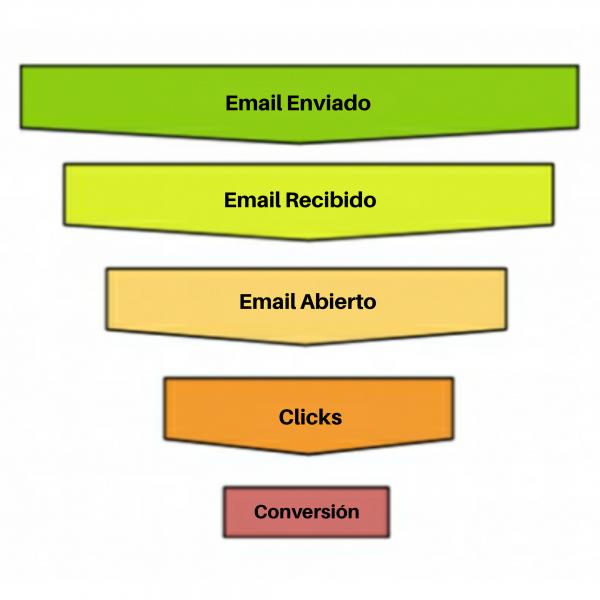 embudo de correos electrónicos
