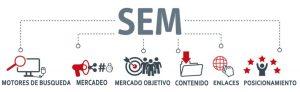 El SEM en las estrategias publicitarias
